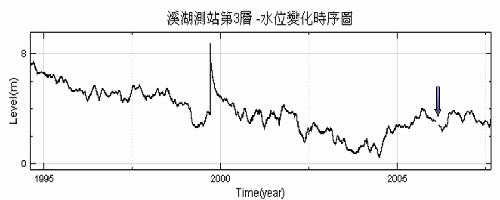 圖一 -地下水水位變化時序圖
