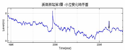 圖二-缺值處理後的地下水水位變化時序圖