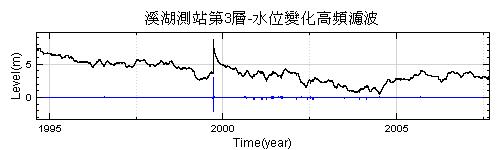 圖三 -高頻濾波後的短時間水位變化時序圖與原水位變化時序圖