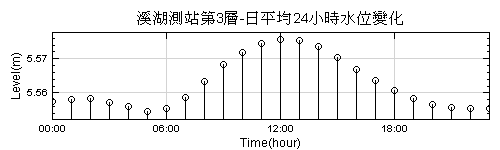 圖五 -日平均24小時時水位變化圖