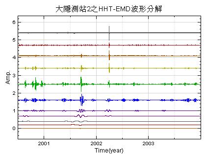 圖三 -大隱測站第2層地下水水位變化之HHT-EMD波形分解