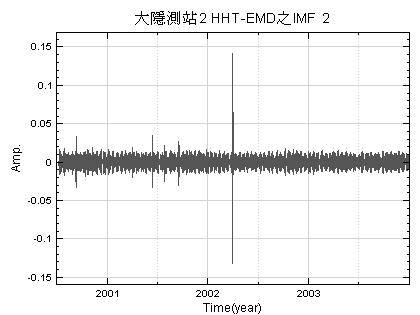 圖四 -大隱測站第2層地下水水位變化經HHT-EMD處理之IMF 2